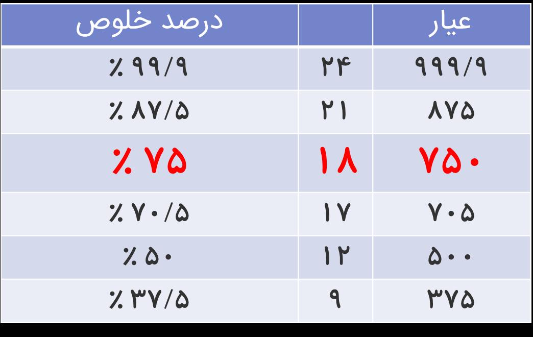 جدول عیار طلای استاندارد